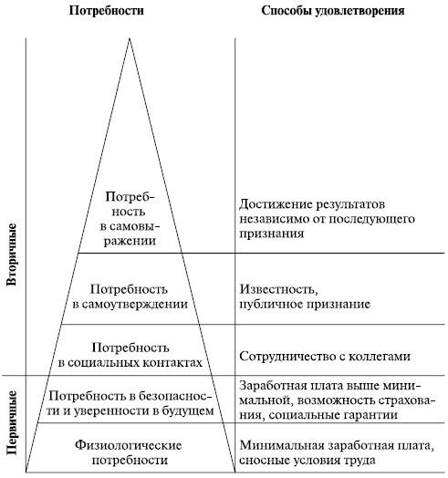 Схема 3. Иерархия потребностей, по А. Маслоу.  Потребность в безопасности и уверенности в будущем удовлетворяется с...