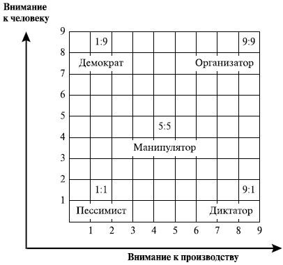 Однако на практике каждый руководитель имеет свой стиль управления, так или иначе сочетающий элементы трех основных...