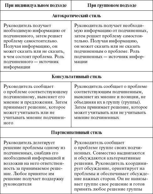 Основы управления малым