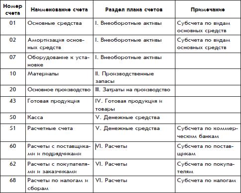 Схема работы на счетах