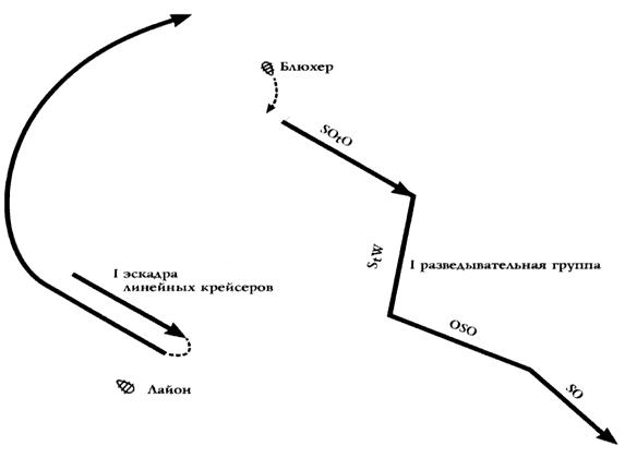 Германский флот в Первую