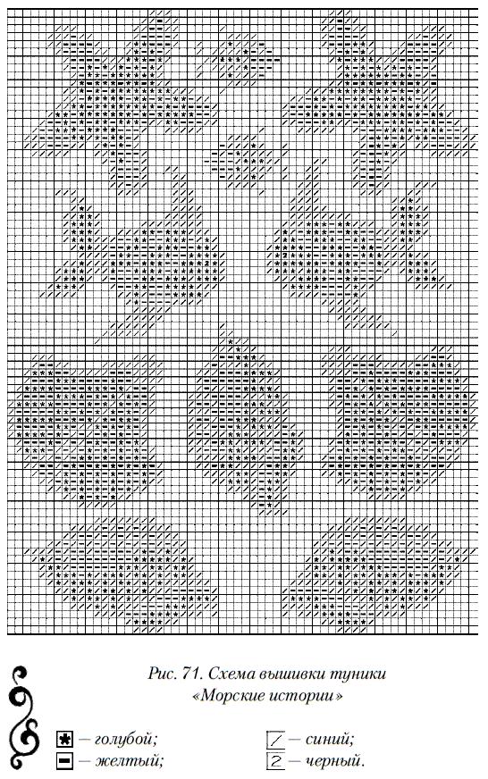 Вышивать крестом нитью в 2–3 сложения по счетной схеме (рис.71).  На схеме представлены отдельные мотивы...