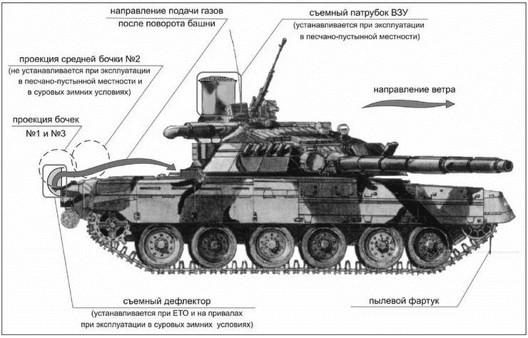 войск применения тактика внутренних служебно-боевого