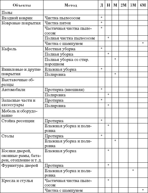 график уборки помещений: