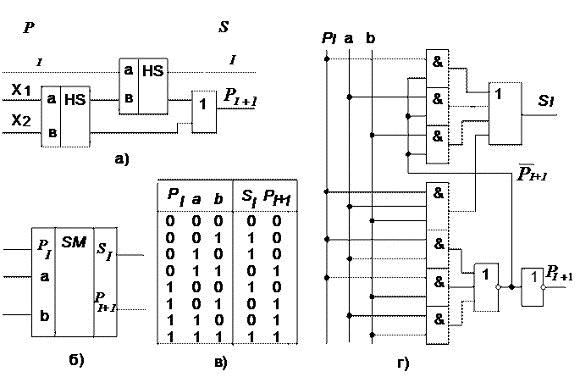 а) — функциональная схема
