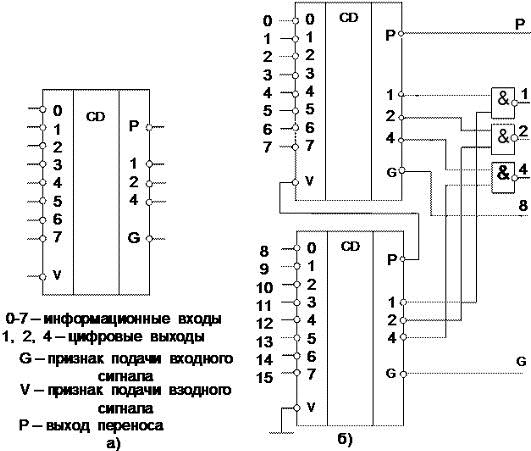 28 приведено УГО схемы 3-х