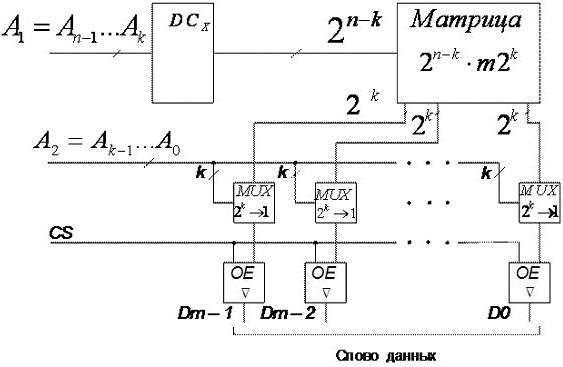 Структурные схемы зу.