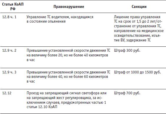 Антиштраф. 100 приемов защиты