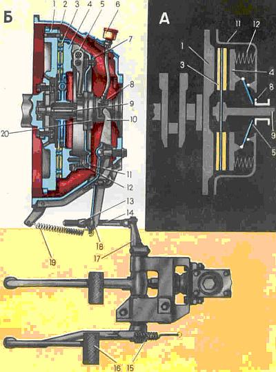 Сцепление автомобиля ГАЗ-53А А - схема, Б - устройство, 1 - маховик, 2 - картер, 3 - ведомый диск, 4 - нажимной диск...