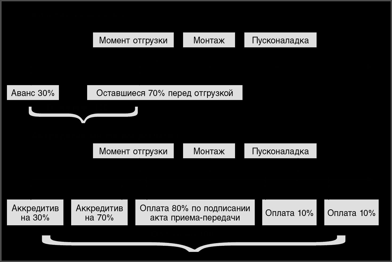 схема погашения международного кредита