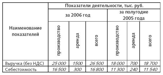 Книга доходов и расходов учет доходов