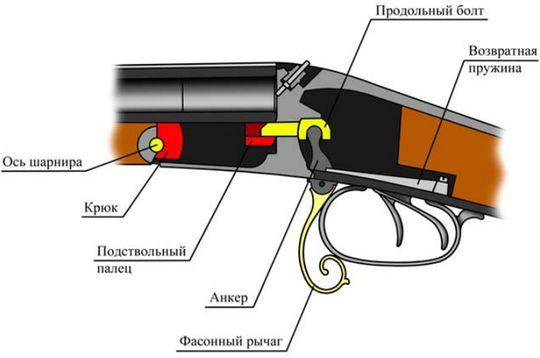 Механизм запирания стволов