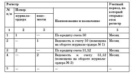 регистры управленческого учета образцы - фото 2