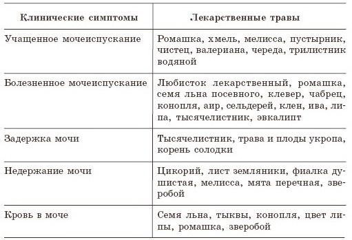 Форум плохие анализы мочи метаболическая нефропатия у детей Справка ПНД для госслужбы Щёлковский проезд