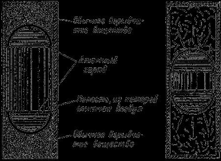 Рис.31.  Схема устройства атомной бомбы.  В основе водородной.