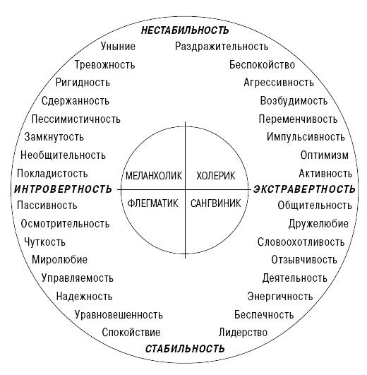 современной схеме возможны