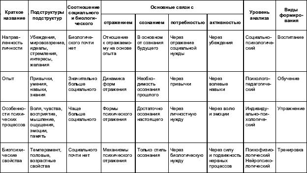 Психология личности в трудах