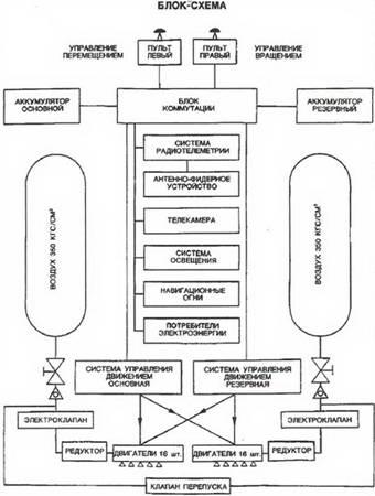 Блок-схема установки (из