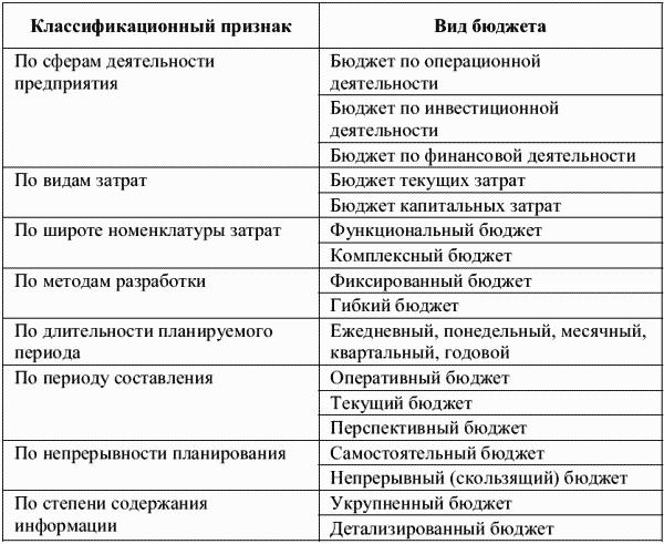Организация управленческого