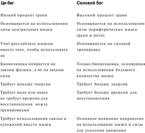 Сравнение: Ци-бег и силовой