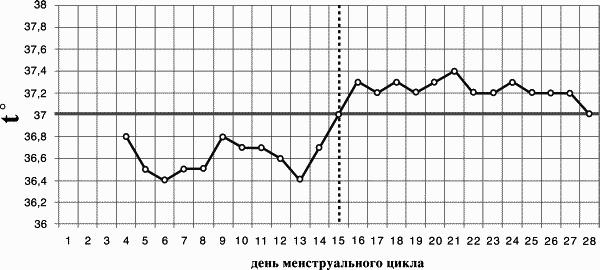 график базальной температуры норма: