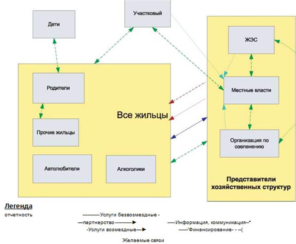 Логико-структурный подход и