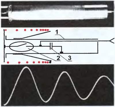Рис.4.19.  Прибор для измерения индуктивности, его схема и осциллограмма ударно-возбужденных колебаний.