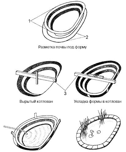 Этапы строительства пруда с