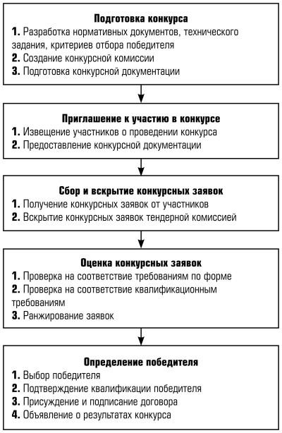 Особая Техника Клиентской