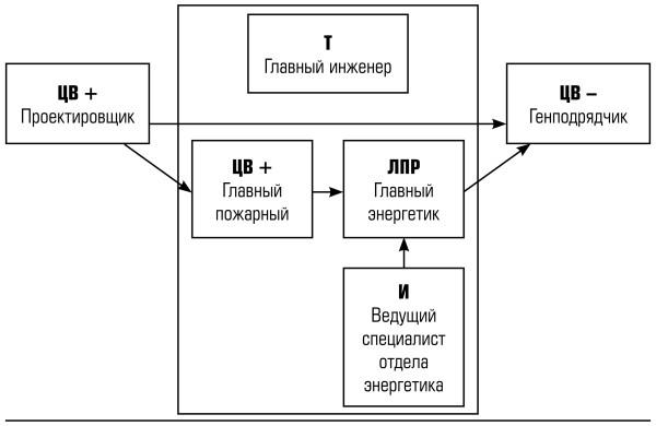 отдела Главного энергетика