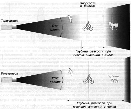 Эффект глубины резкости