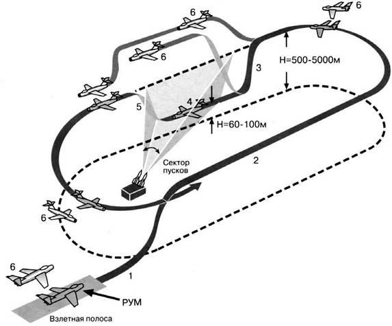 Схема вывода РУМ на боевой