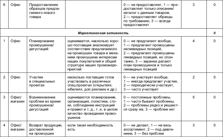 Карта поставщика образец