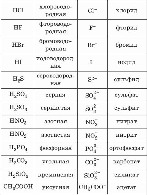 классификация кислот схема.