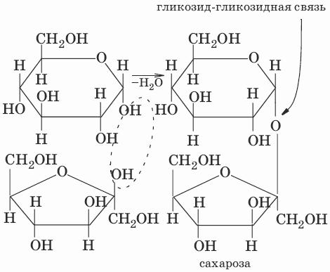 Химические свойства.