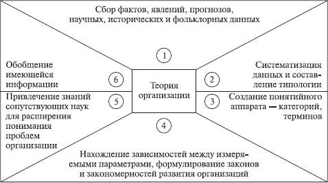 теории организации