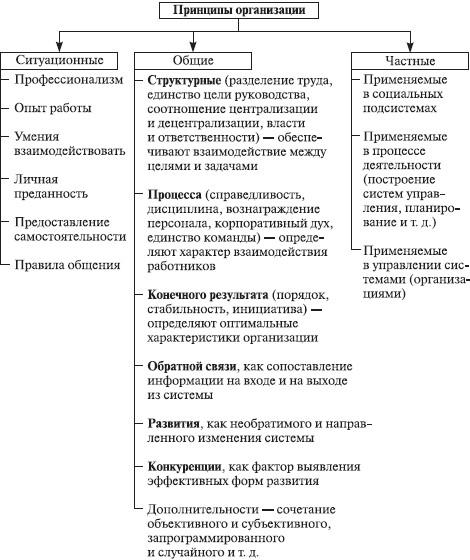 Структурная схема принципов