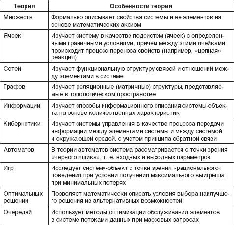2.3. Три описания систем