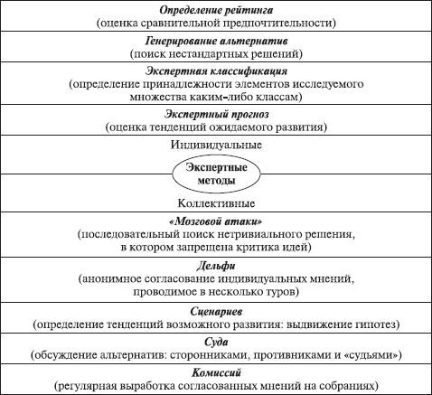 Рис.5.2. Структурная схема экспертных методов выработки решений.  Генерирование альтернатив и выбор варианта решения...