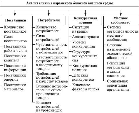 Теория организации (fb2) |