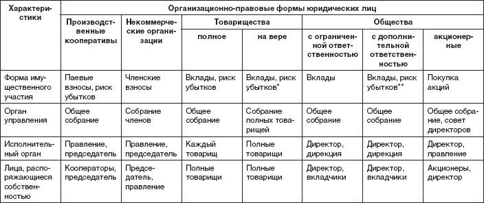 классификация предприятий по