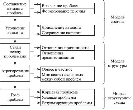 Теория организации (fb2)  