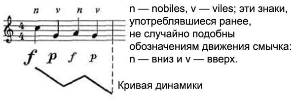Эта схема акцентуации, представленная здесь в виде кривой, отображает одну из основ музыки барокко.