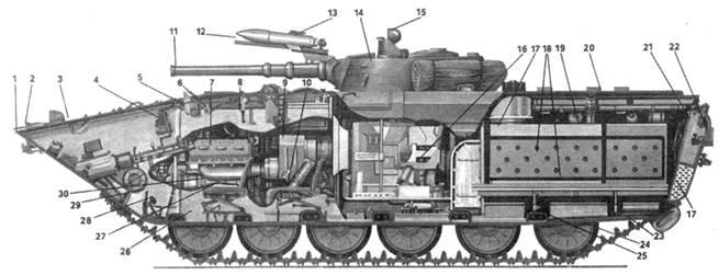 Компоновочная схема БМП-1
