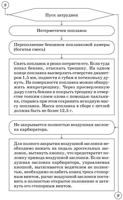 Схема корпуса карбюратора с