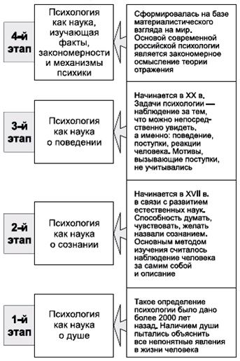 Этапы развития психологии