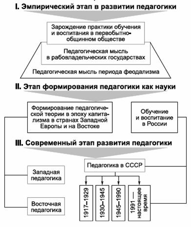 педагогической науки