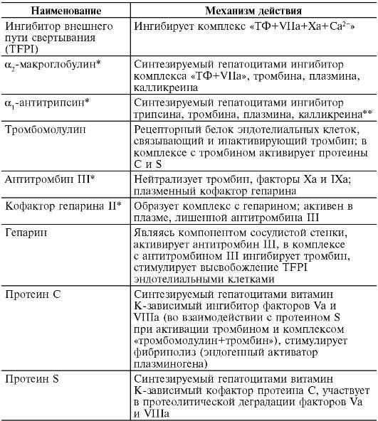 Патофизиология. Том 2 (fb2) |
