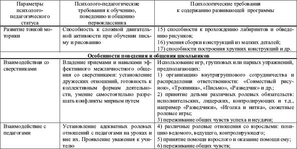 Марина Хилько Мария Ткачева Возрастная Психология. Конспект Лекций