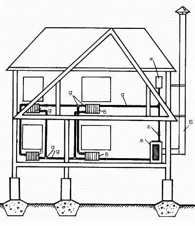 Тепло в загородном доме Система автономного отопления на твердом топливе.